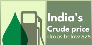 India's Crude Oil per barrel price falls by $1.5 to below $25
