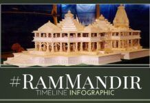 History of RamMandir - A look at the timeline as an Infographic