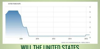 Will the US delay a rate increase?