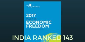 India has slipped 3.6% in Index of Economic freedom according to a Heritage Foundation study