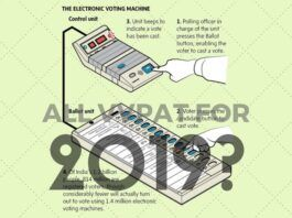 VVPAT enabled EVMs for 2019. A lookback at hacking of EVMs.