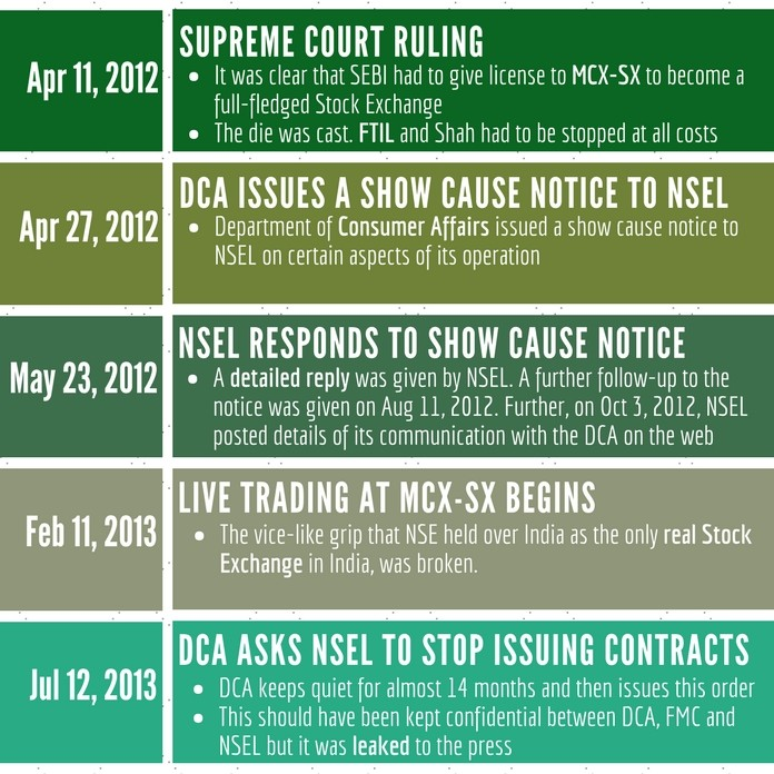 MCX-SX, NSEL timelines