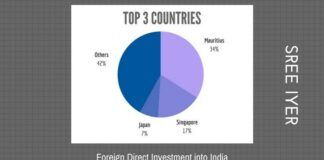 RBI reports indicate FDI investments are going down.