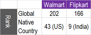Walmart.com மற்றும் Flipkart.com ஒப்பீடு