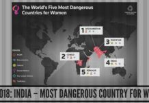 "Thomson Reuters – 2018: ""India – Most dangerous country in the World for Women"