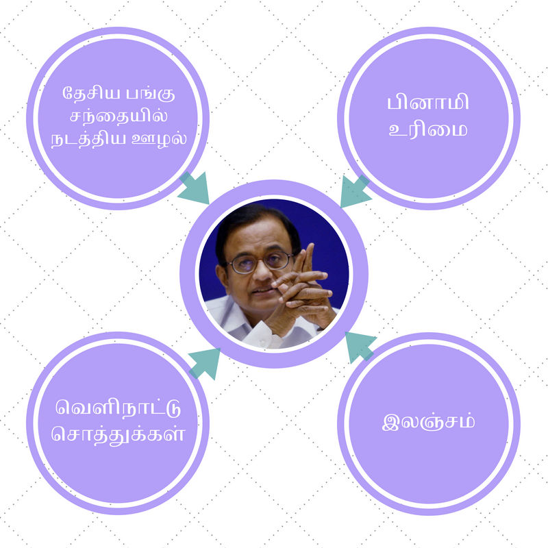 Money making avenues of P Chidambaram