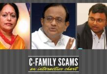 C-Family scams - an interactive chart