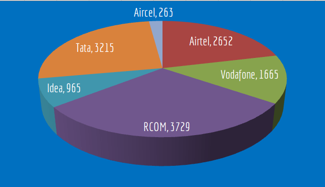 Details of unpaid taxes by Telecom firms