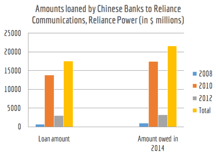 Figure 2. Graphical display of loans taken by Reliance Power and Reliance Communications