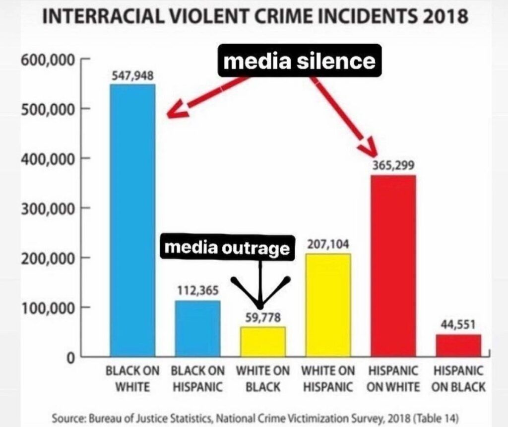 Representation of crimes and media outrage vs silence