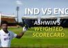Ind vs Eng With this performance, Ashwin has answered all his critics. A new weighting system that Sree Iyer has developed weights the batting and bowling performances of players in a way that is logical and is easy to follow.